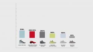 Sneakers Premium price Vs Yeezys