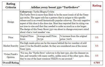 Ranking of the Adidas Yeezy Boost 350 Turtle Dove