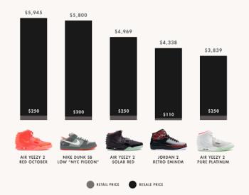 Resell Air Jordans- Jordan Sneakers