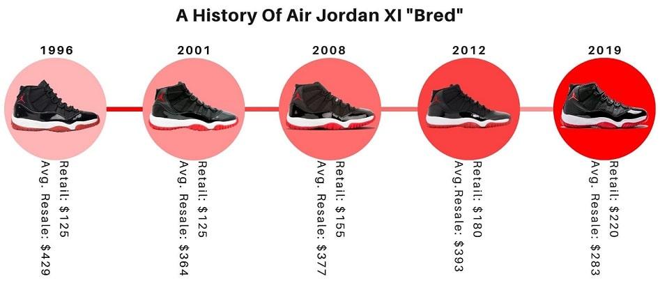 A history of Air Jordan 11 2019