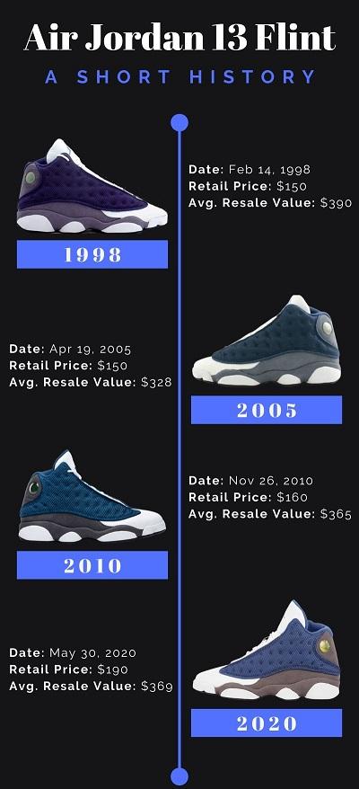 jordan 13 retail price