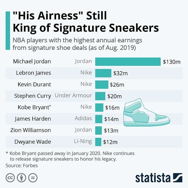Hype sneakers - MJ king of endorsements