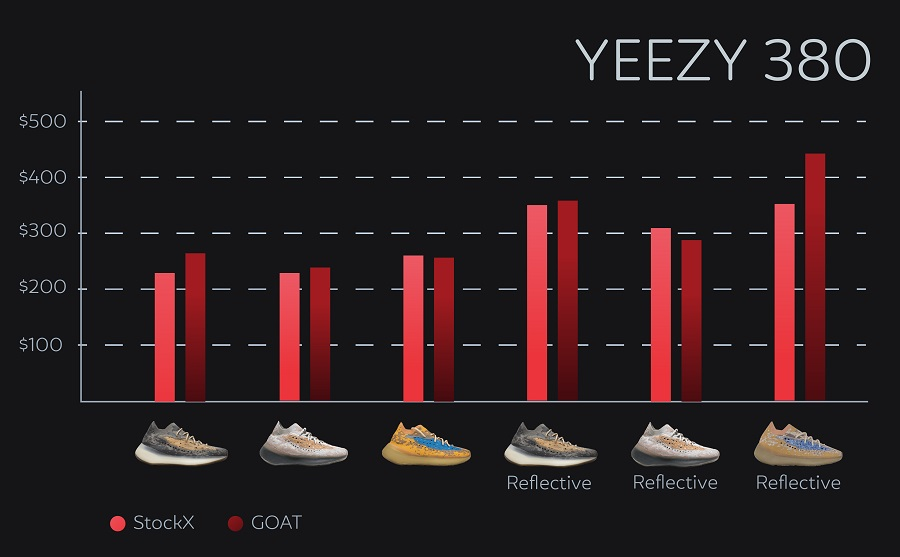 How much are yeezys - yeezy 380