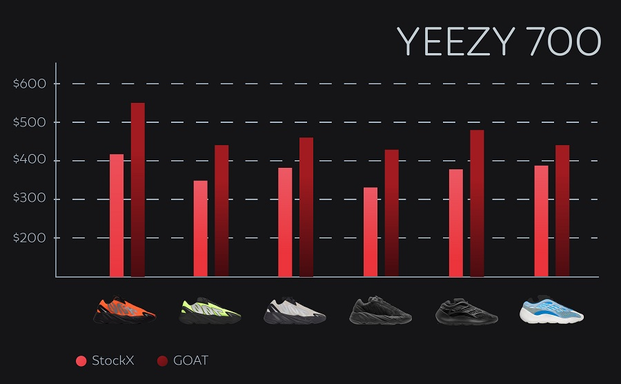 How much are yeezys - yeezy 700