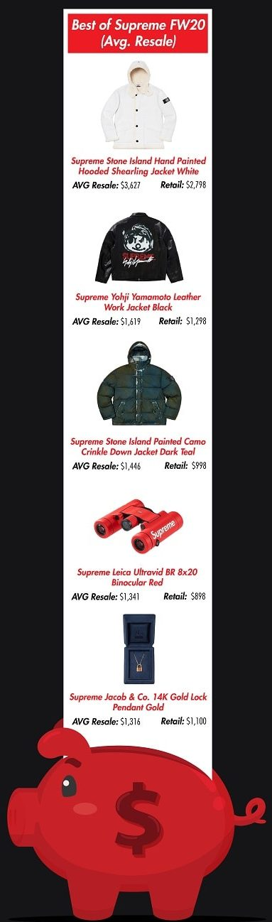 most expensive supreme items - average resale
