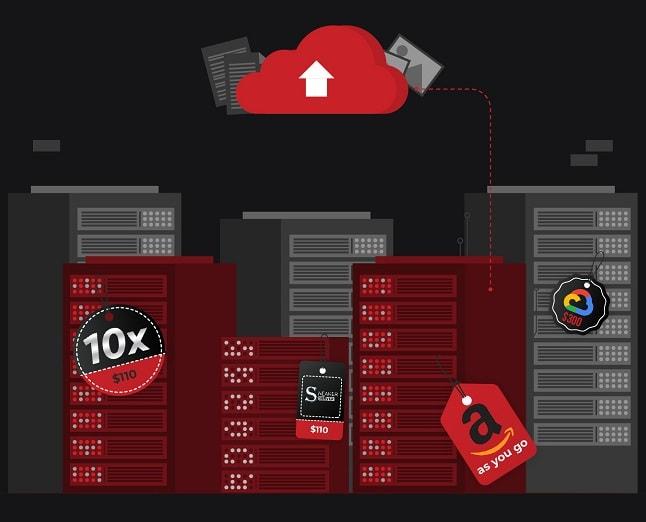 Best Sneaker Servers for Botting