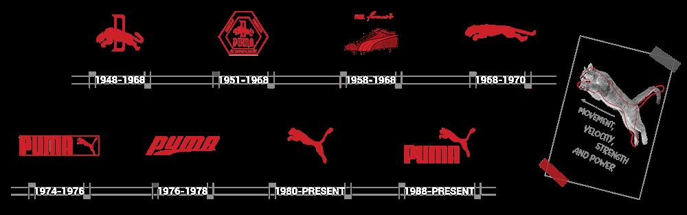 Puma Sneaker logos story