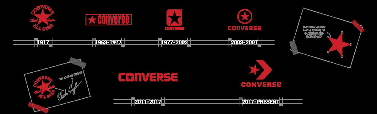 Sneaker Logos - Converse