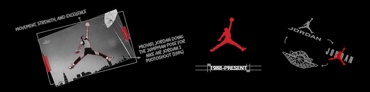 Sneaker Logos - Jordan Brand